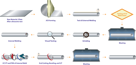 Weld Overlay Process - Pipes
